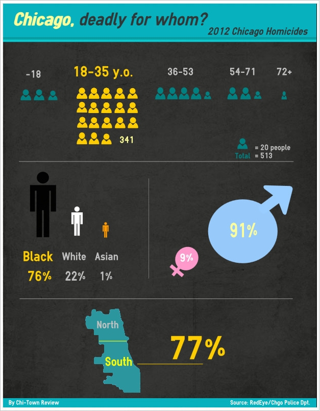 Infographic: Chicago Murder Rate