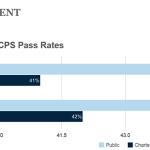 chicago charter schools vs public schools